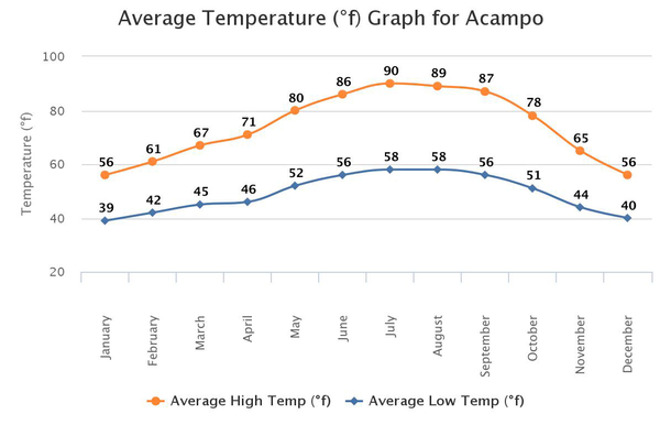 Average Temperature Graph for Acampo showing a high of 90 degrees in July and a low of 56 in December/January