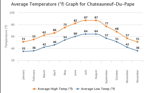 Average Temperature Graph for Chateauneuf-Du-Pape showing a high of 87 degrees in July/August and a low of 51 degrees in December/January